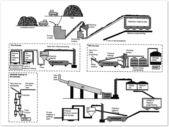 Cement Clinker Diagram : Visit to hercules cement plant george scherer s